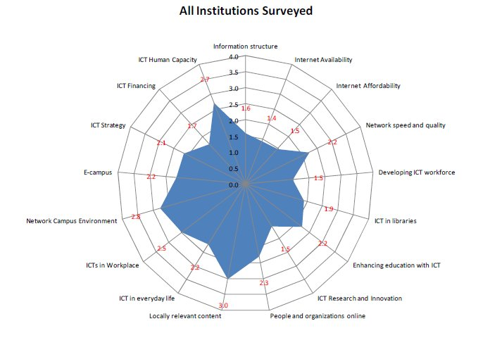 Average Staging for 17 Indicators for East African Universities